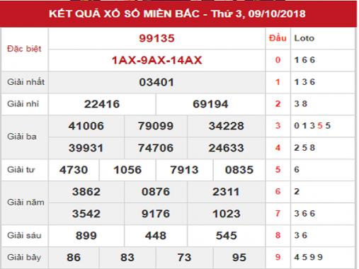 Dự đoán kqxs Miền Bắc thứ 4 ngày 10/10/2018 cùng chuyên gia