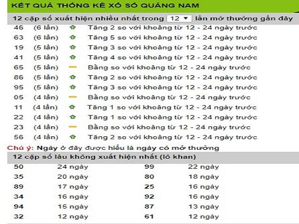 Tổng hợp con số may mắn trong xổ số tỉnh đắc lắc ngày 23/04 chuẩn xác