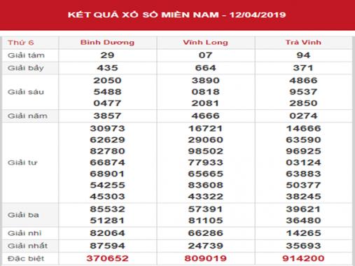 Thống kê XSMN – Phân tích KQXSMN thứ 6 ngày 19/04/2019