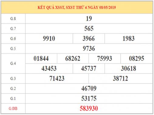 Dự đoán XSST – Phân tích KQXS Sóc Trăng thứ 4 ngày 15/05/2019