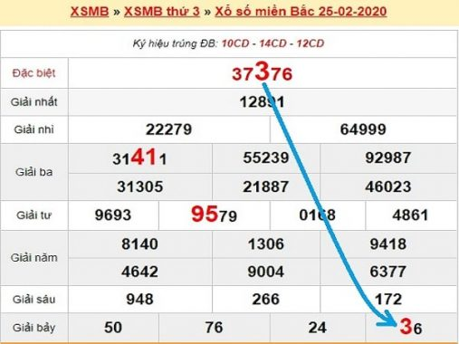 Phân tích xs miền bắc 26/2/2020 hôm nay siêu chuẩn xác
