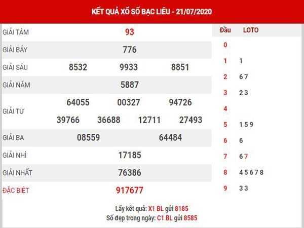 Bảng KQXSBL- Thống kê xổ số bạc liêu ngày 28/07 chuẩn xác