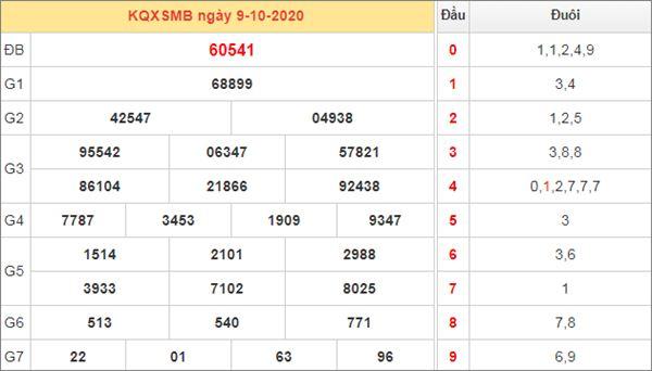 Soi cầu XSMB 10/10/2020 chốt lô miền Bắc thứ 7 cực chuẩn