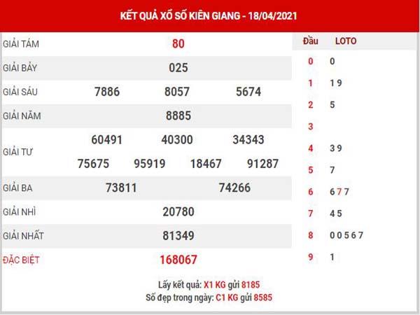 Phân tích XSKG ngày 25/4/2021 - Phân tích đài xổ số Kiên Giang chủ nhật
